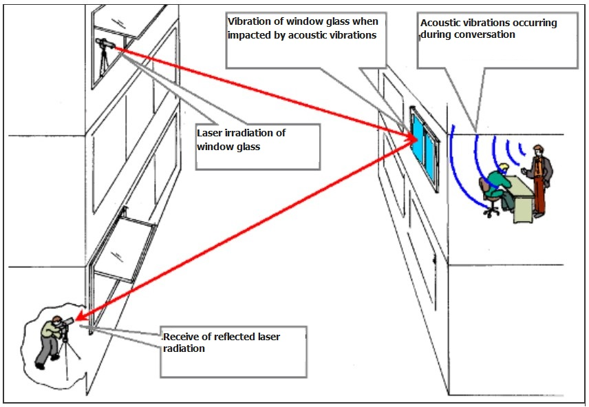 Technical channels of information leakage: laser microphone, principle of operation